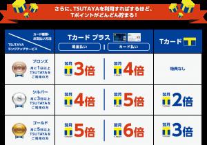 TSUTAYAのランク制度とポイント獲得表