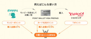 POINT WALLET VISA PREPAIDのお得な使い方